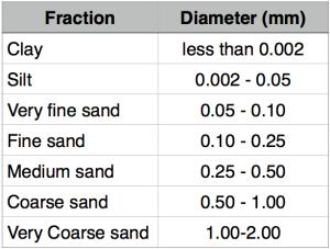 Soil Texture Fractions