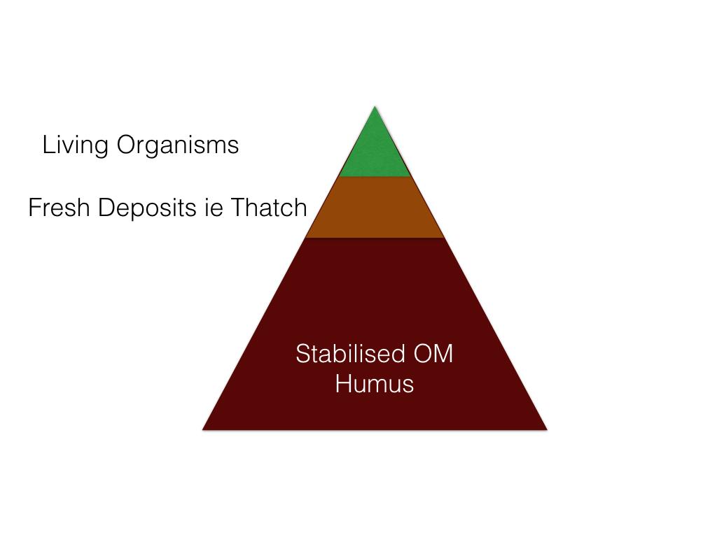 Humus Diagram