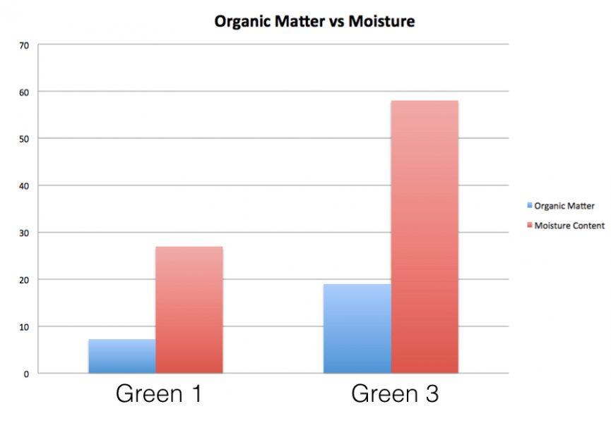 Moisture vs OM